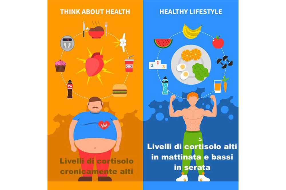 Qual è la causa principale dell'obesità?