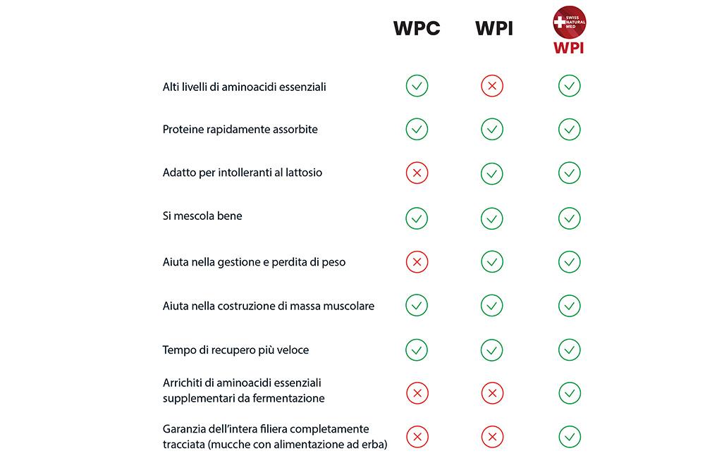 Ecco un confronto diretto tra le Whey concentrate (WPC), quelle isolate (WPI) e le Whey di Swiss Natural Med